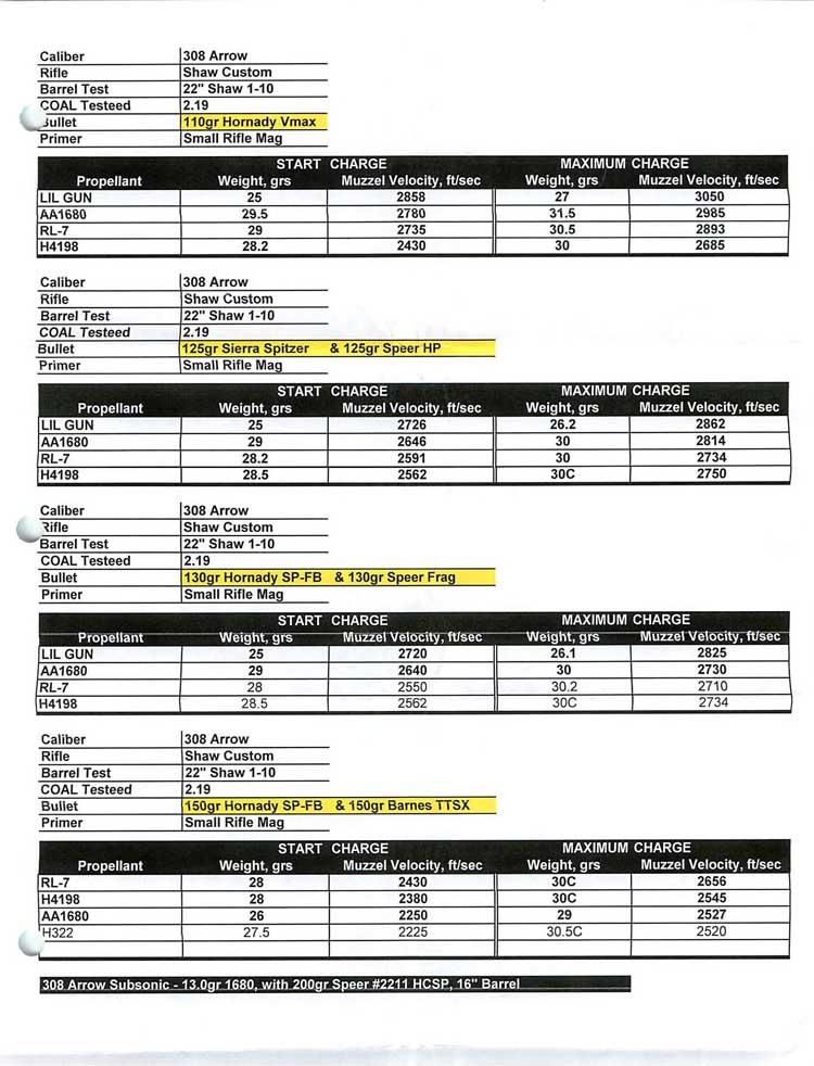 Barnes 308 Load Data